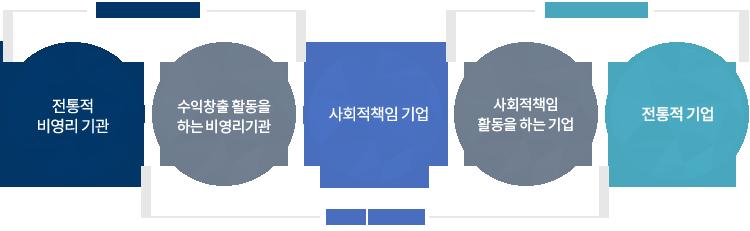 사회적기업(Social Enterprise)의 개념
